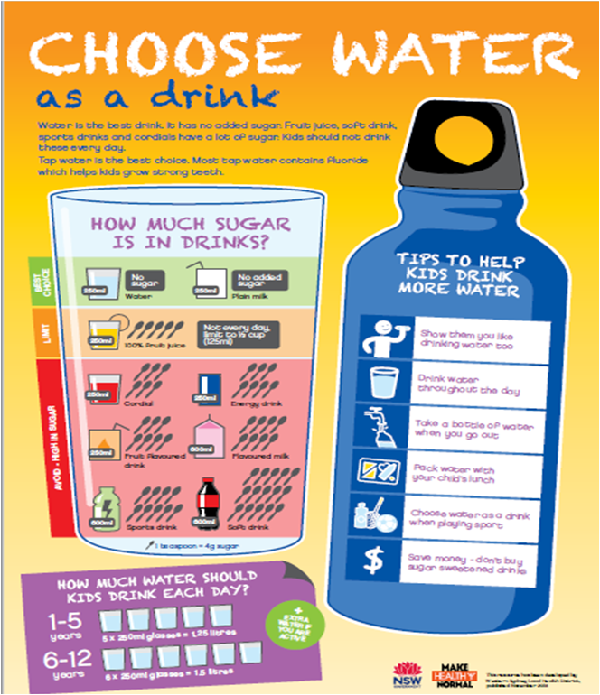 Choose water info new