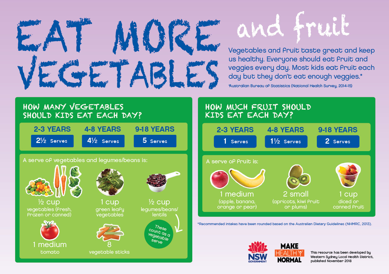 Healthy Lifestyle Visual Fact Sheets - WSLHD