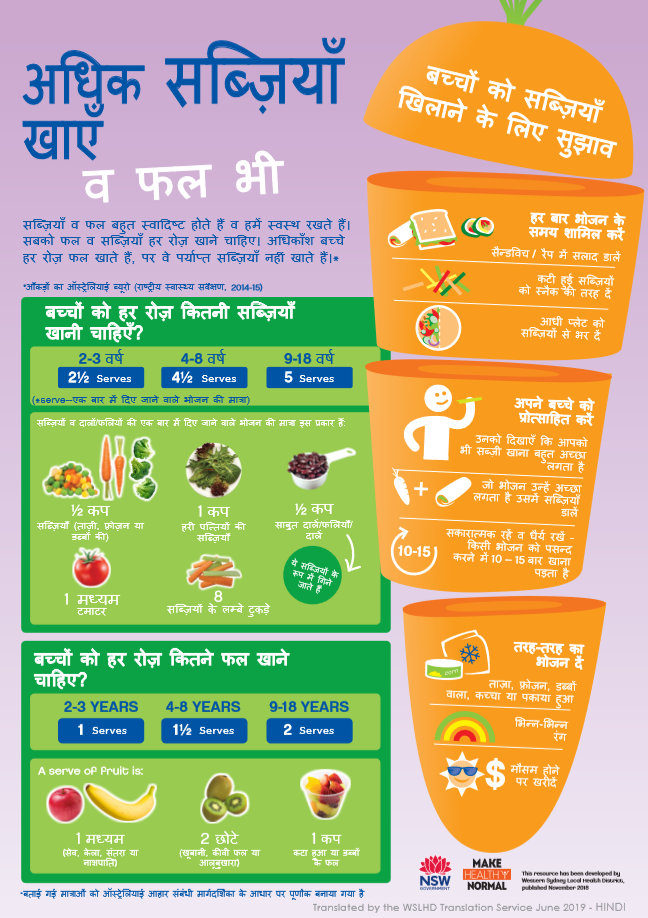 hindi veg infographic