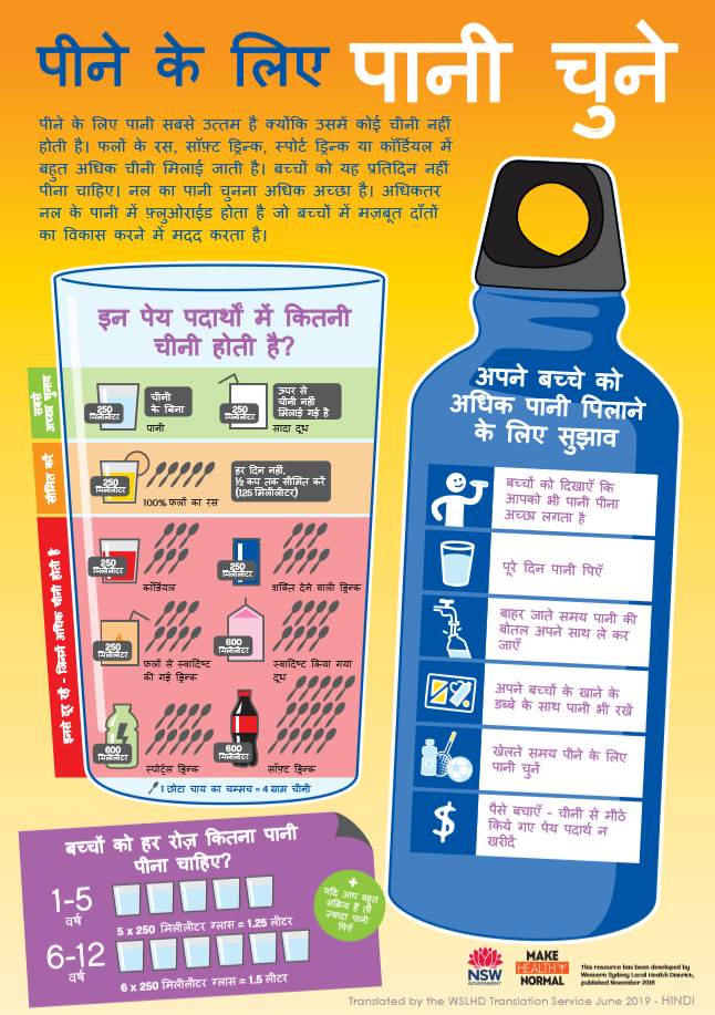 hindi water infographic