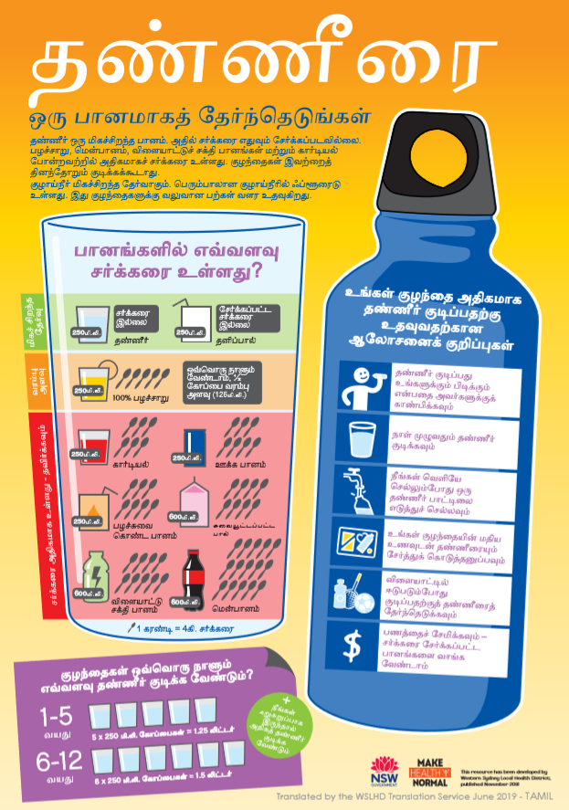 tamil water infographic