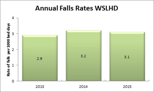 Falls Prevention in WSLHD: Annual falls rates data