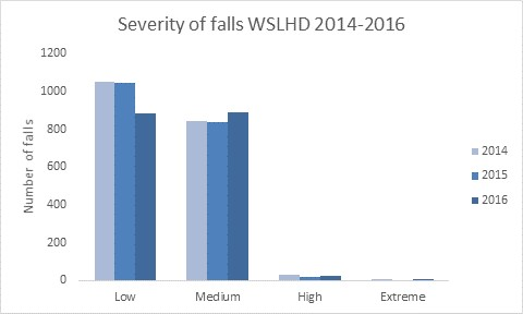 Severity of falls WSLHD 2014-2016