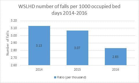 WSLHD number of falls per 1000 occupied bed days 2014-2016
