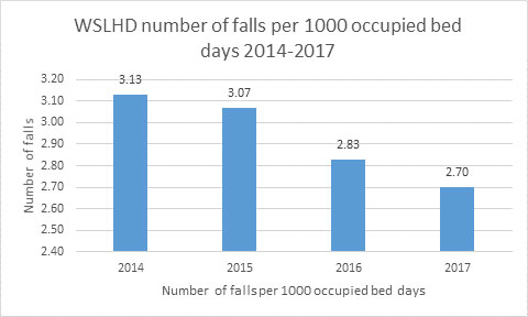 WSLHD number of falls per 1000 occupied bed days 2014-2017