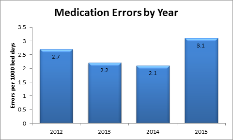 Medication Errors by Year.png