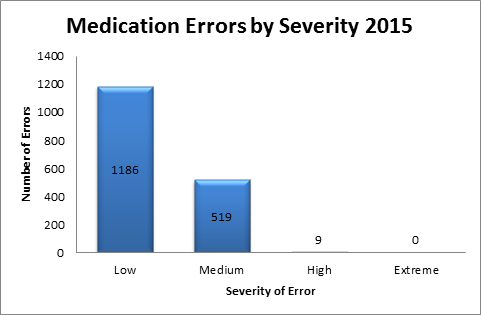 Medication Safety - WSLHD